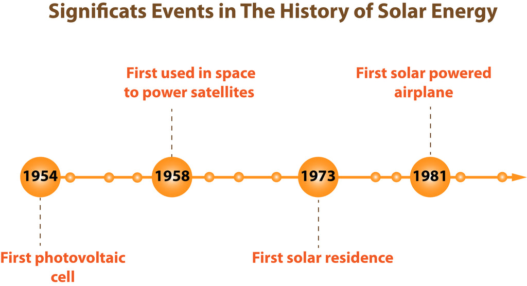 Significant Events in The History of the Solar Energy