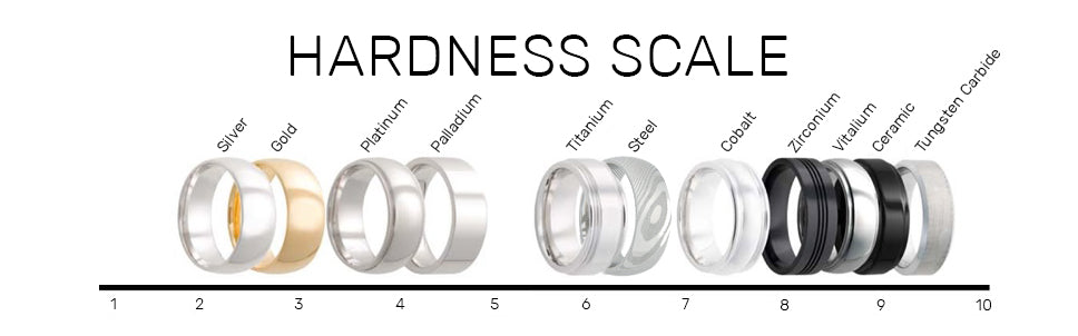 Hardness Scale
