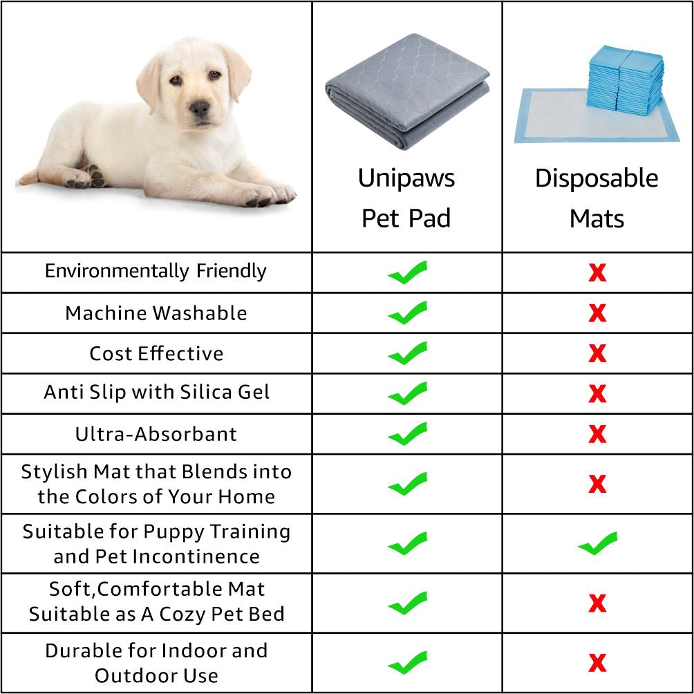 unipaws Waterproof Dog Training Pads for Dog Crate, Playpen, Non-Slip and Washable Pee Mats for Dogs, Floor Protector for Travel, Whelping, Housebreaking and Incontinence, Extra Large 65