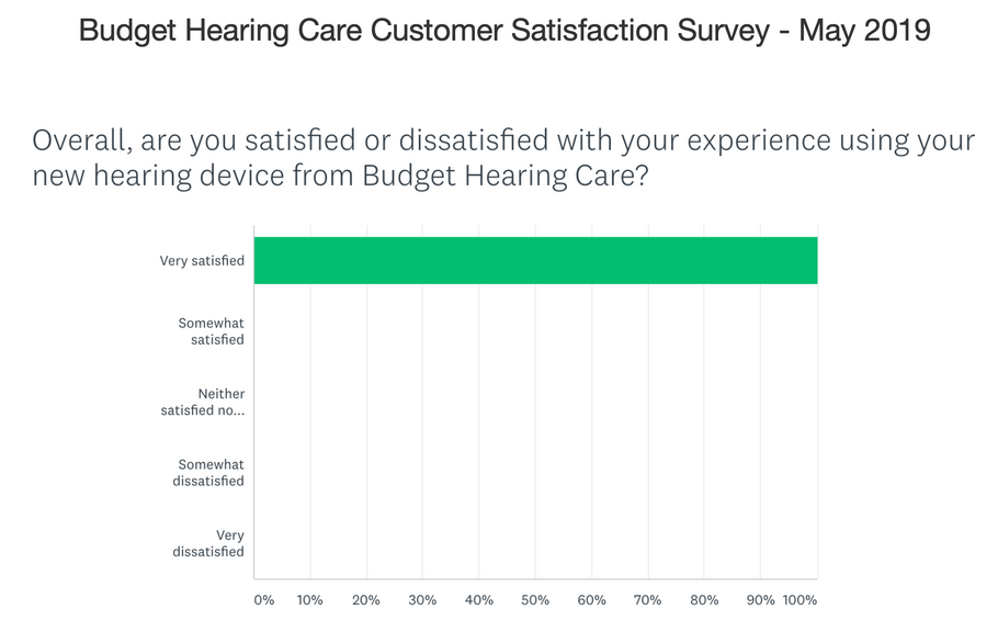 Latest Customer Satisfaction Survey Results