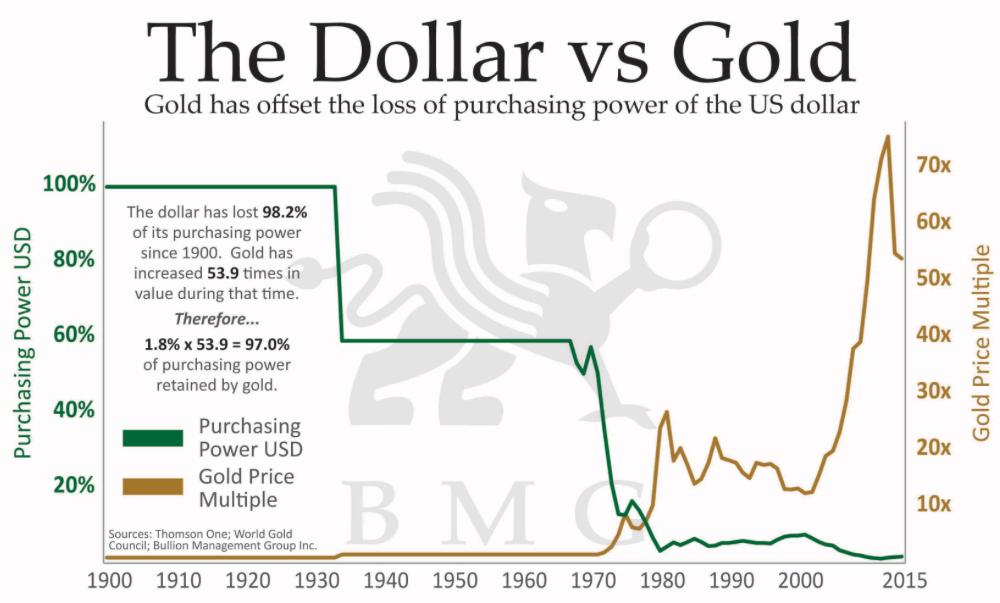 Gold vs Dollar Chart
