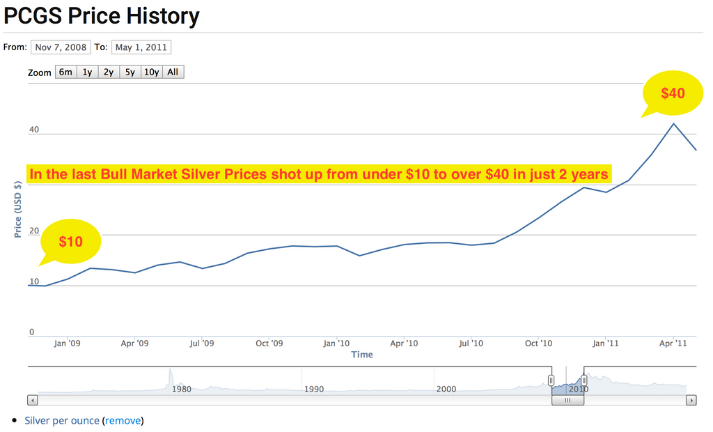 Silver Prices during the last Bull Market in Precious Metals (2009 - 2011)