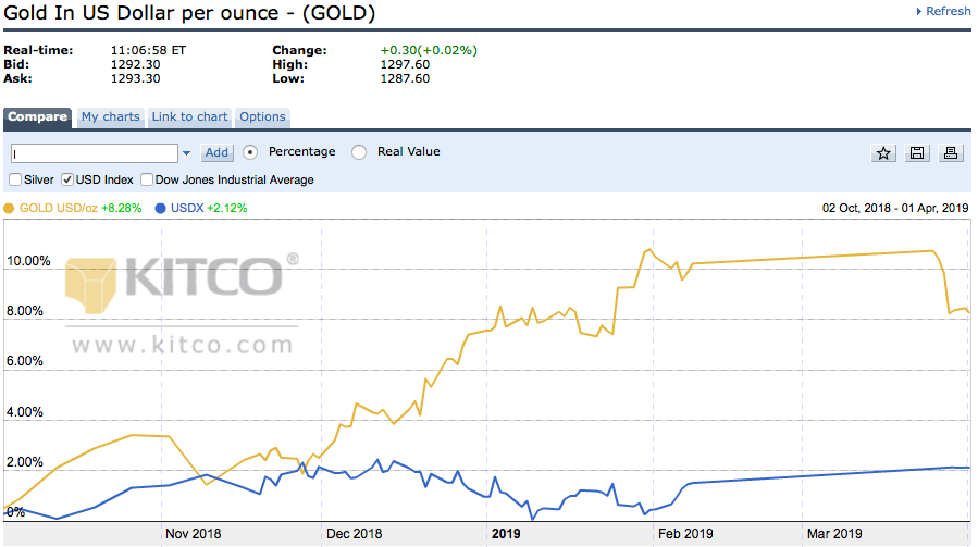 U.S. Dollar vs Gold - (4th Quarter 2018 vs 1st Quarter 2019) - Chart