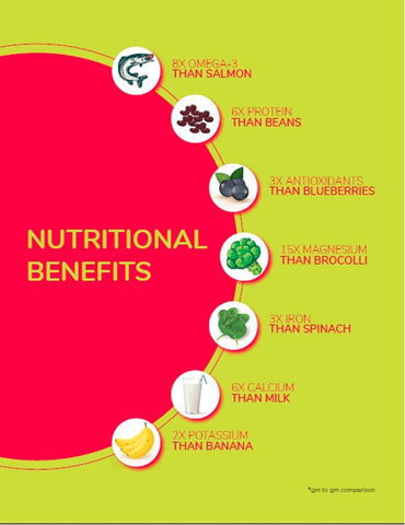 nutri benefits of chia