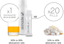 Load image into Gallery viewer, Skinade 30 Day Supply - Ready to Drink Bottles - MEDfacials