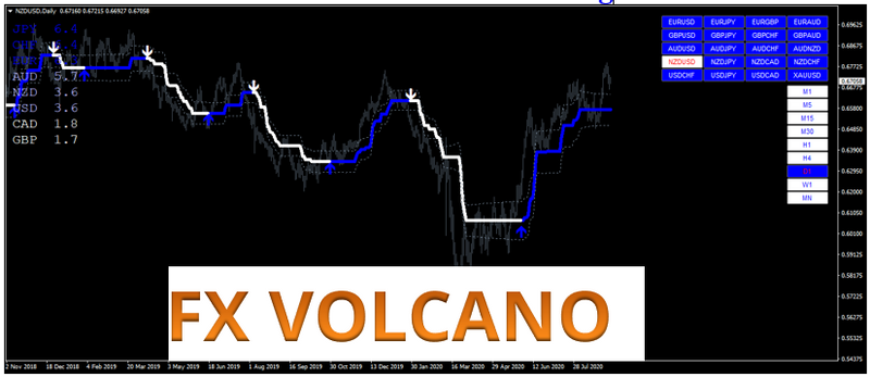 Forex Volcano Strategy - Robotrading Star