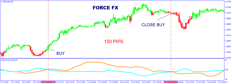 Force FX Strategy - Robotrading Star