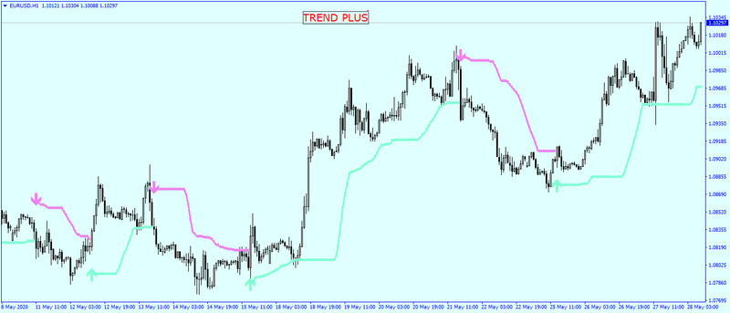 Trend Plus Indicator - Robotrading Star