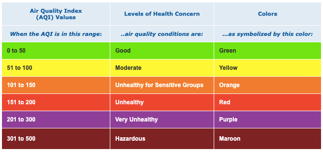 Dogs_Air_Quality_Index_AQI
