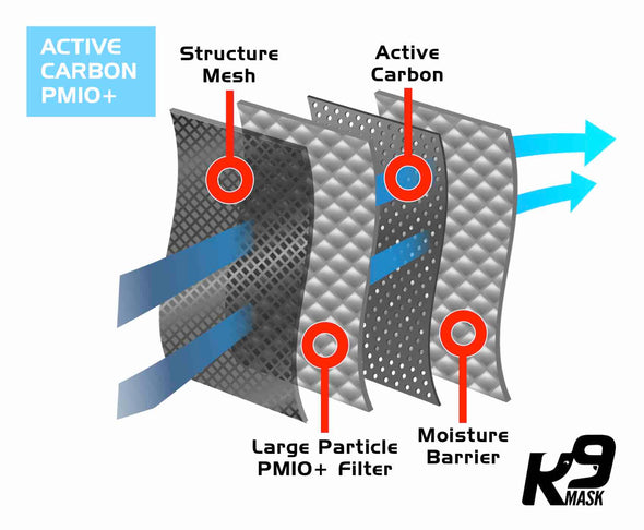 K9 Mask® Clean Breathe Active Carbon Air Filter Layer Features