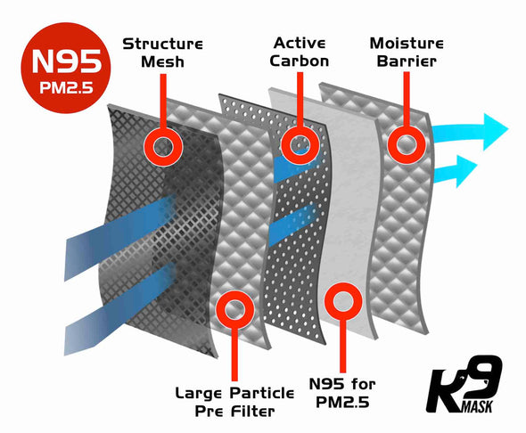 Extreme Breathe K9 Mask® Air Filter Refills 5 pack