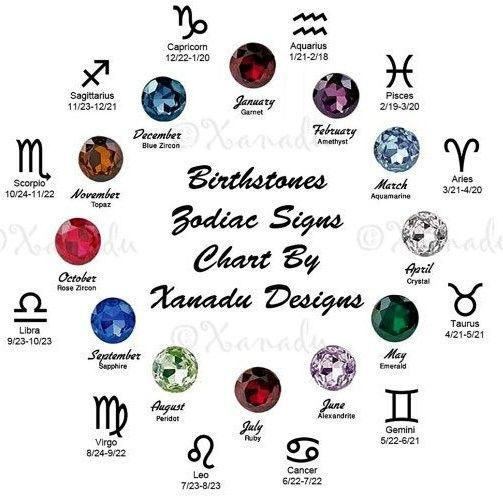 A List of Zodiac Birthstones