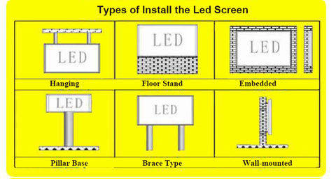 Types of Install the Led Screens