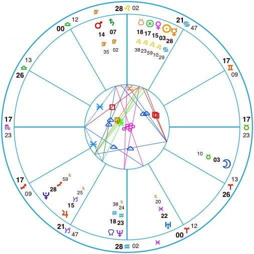 American Gypsy Herbalist, What is Astrology? Appalachian Astrologer, Horoscopes, Zodiac, Birth Charts
