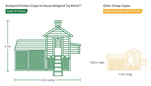 taj mahal chicken coop compared to other coop sizes on the market