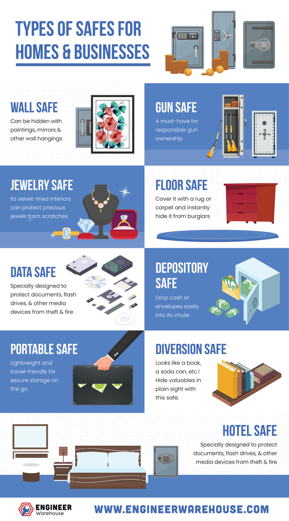 Types of Home Safes & Office Safes | Engineer Warehouse