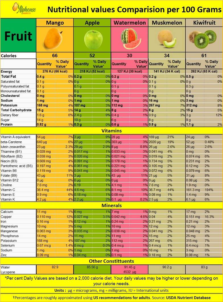 Mango Nutritional Comparison chart, Mango Nutrition benefit