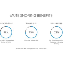 Load image into Gallery viewer, Mute - Anti-Snoring Nasal Dilators