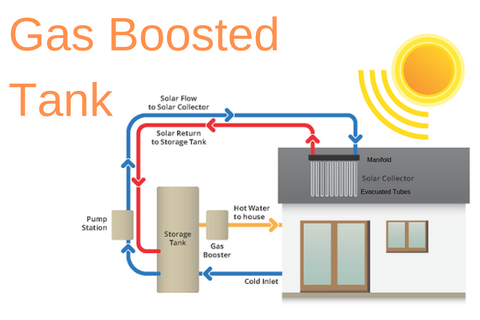 Solar hot water system diagram using apricus drawing
