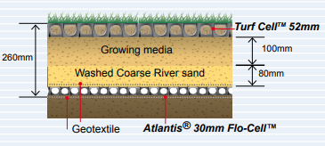 example turf cell install