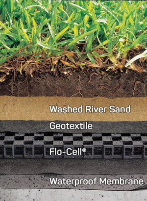 Drainage cell diagram. Layers of Turf, soil, washed sand, geotextile, flo cell or drainage cell, poly-membrane waterproofing, then the cement or bricks.