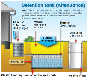 Diagram of how filtration unit can be used in detention tank
