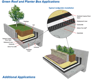 Geofabric use in planter box applications