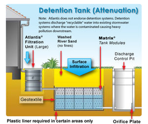 Double flo tank used to create the detention tank system, as seen in the diagram
