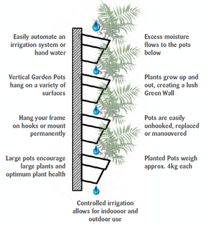 Diagram of our green wall pots used in a vertical garden project
