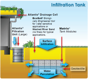 Flo tank matrix tanks by Atlantis are used to create a seamless infiltration tank