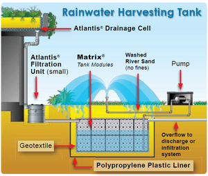 Diagram of how filtration unit can be used in rainwater harvesting tank