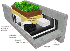 Diagram explains how 20mm or 30mm drainage cell is used to create a planter box. Using geo fabric and matrix flo tanks for void filler.