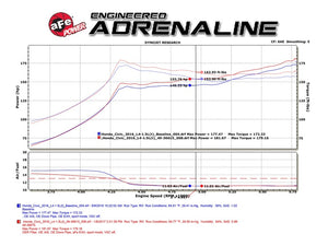 aFe POWER Takeda 16-17 Honda Civic I4-1.5L (t) 2.5-2.25in 304 SS CB Dual-Exit Exhaust Blue Tips