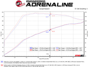 aFe Takeda 2.5in 304SS Cat-Back Exhaust System 17-20 Honda Civic SI Coupe L4-1.5L (t)
