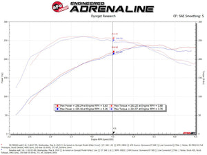 aFe POWER Momentum GT Pro Dry S Intake System 16-19 Audi A4/Quattro I4-2.0L (T)