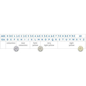 Lab Grown Diamond Grading Scale, colour and size chart