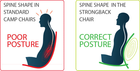 POOR POSTURE AND CORRECTO POSTURE