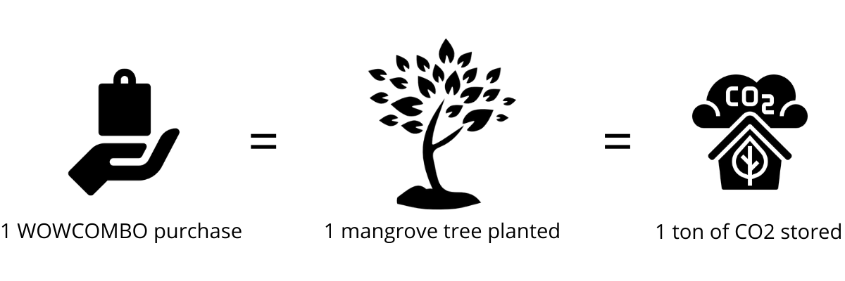 WowCombo Mangrove Trees: helping our consumers do better