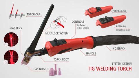Fronius TIG Torch Multilock System
