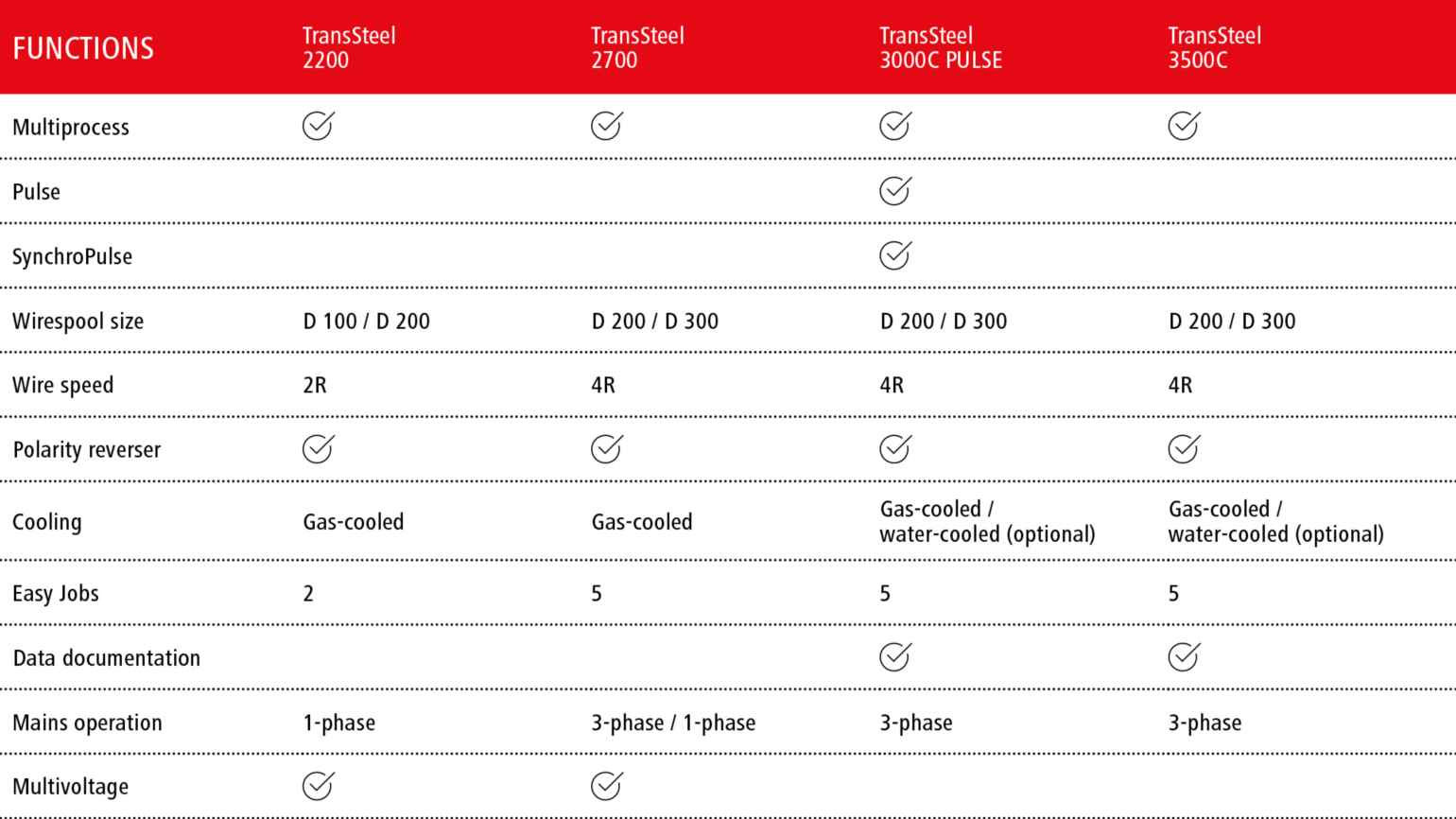 Fronius TransSteel models comparison chart