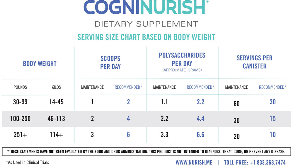CogniNurish® (150 g) Brain Health & Cognitive Function