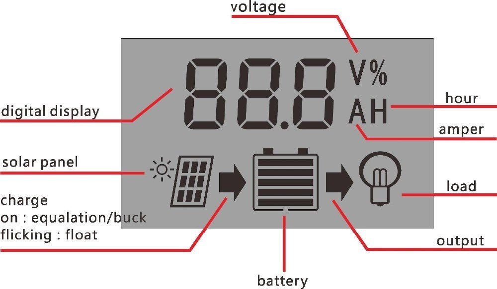 PWM 12V 24V 30A Solar Charge Controller with 0.8A 5V USB Output Big LCD Display for Max 50V 720W Solar Panel RTD-30A NEW