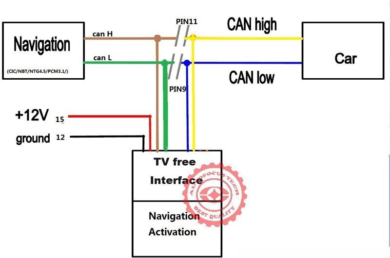 TV FREE UNLOCK TOOL NTG 4.0/ NTG 4.5/NTG 4.7 Support W212/ W204/X204/W166/X166/B/A (Driving Video Unlocked / Vedio in motion)
