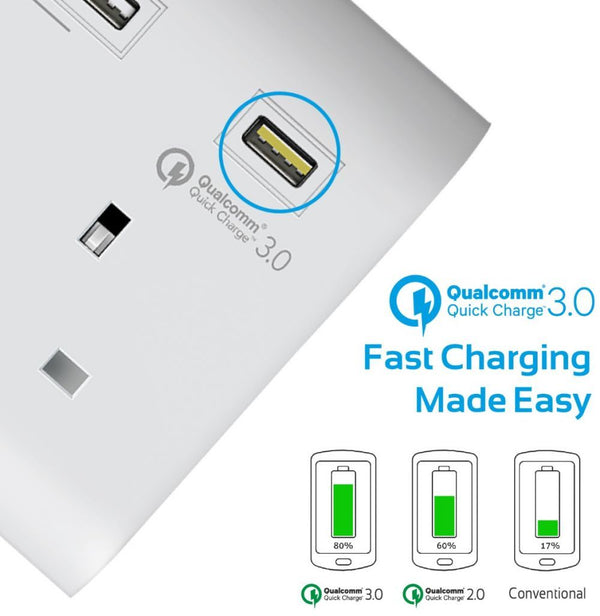 Promate QC3.0 Power Strip,4 Smart USB Charging Port, 1 Qualcomm Quick Charge 3.0 and 1.8m Cord for All AC Socket and USB Power Devices,SwitchQC3-UK White