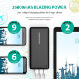 Portable Charger RAVPower 26800 Battery Packs 26800mAh Total 5.5A Output 3-Port Power Bank