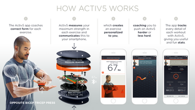 Activ5 Isometric trainer Basic Package