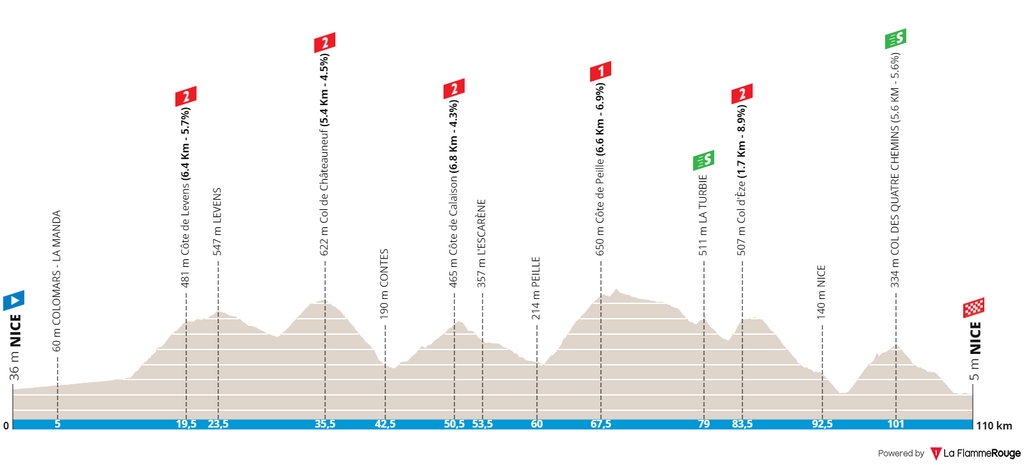 Stage 8 of Paris-Nice 2021