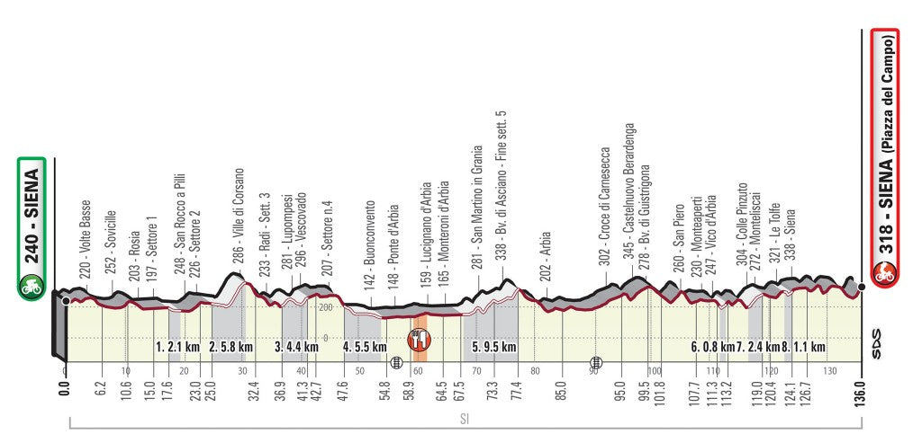 Strade Bianche women's route