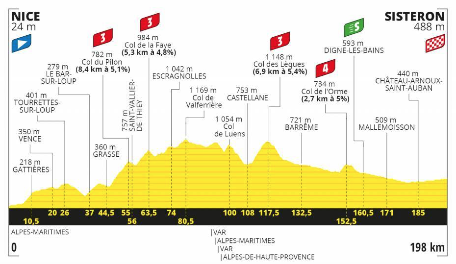 Tour de France stage 3 map
