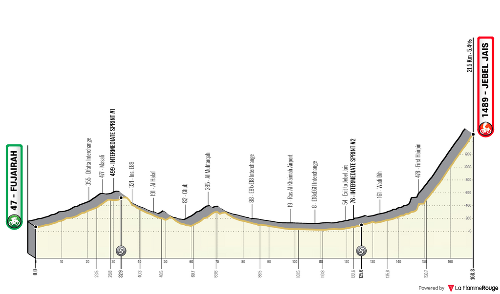 UAE Tour stage 3